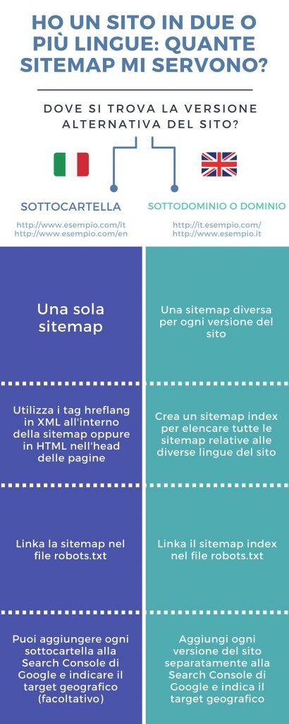 infografica seo multilingua